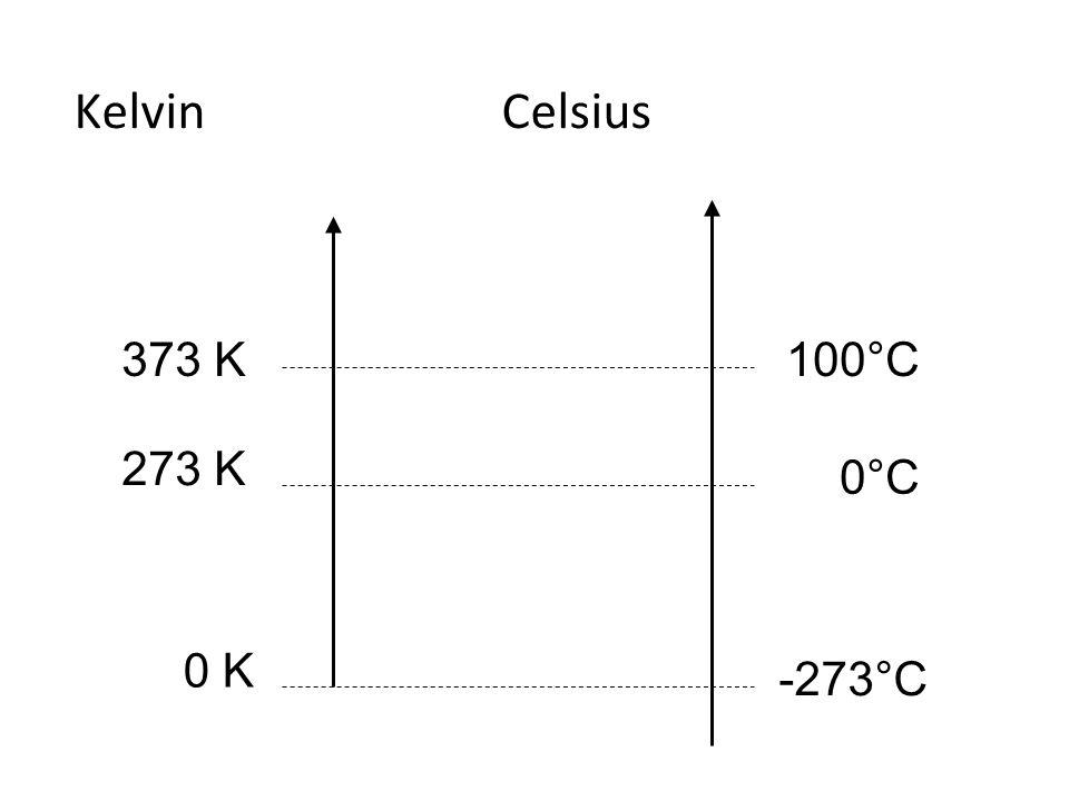KelvinCelsius 373 K100°C 0°C -273°C 273 K 0 K