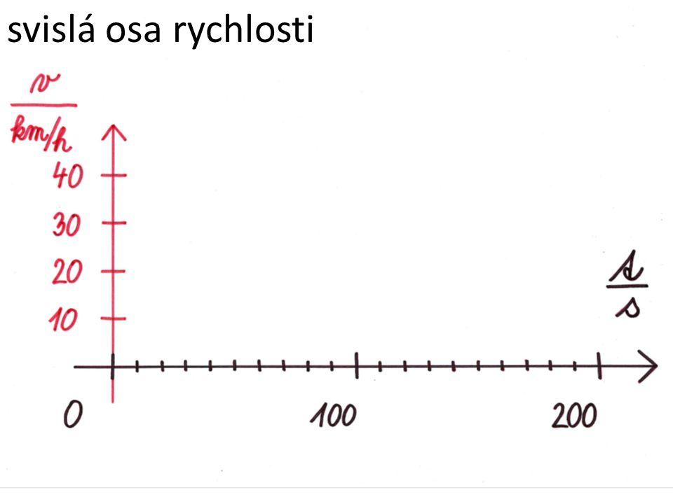 závislost rychlosti na čase v grafu