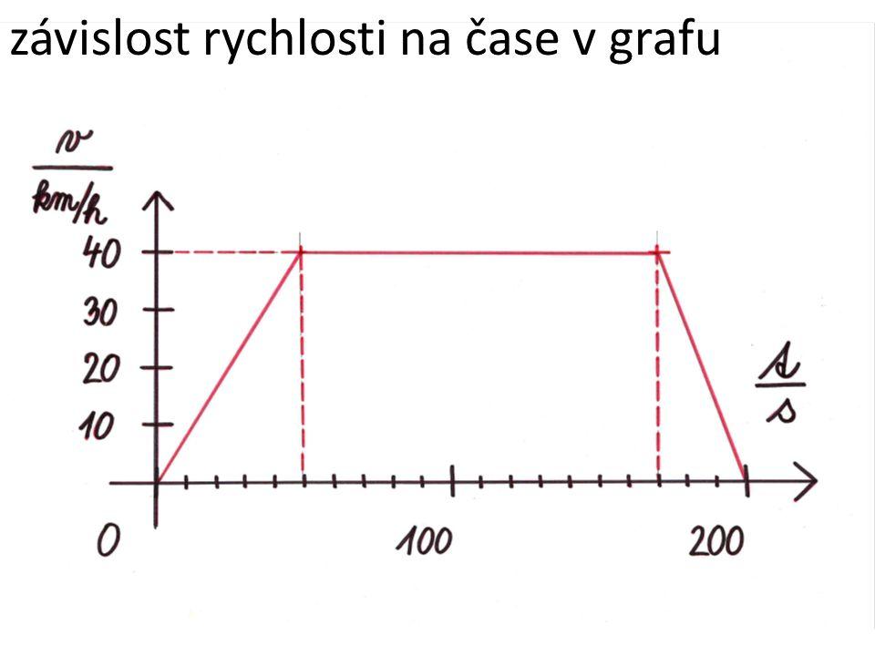výpočet dráhy z grafu