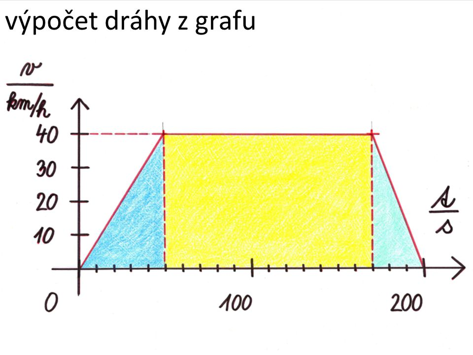 Výpočet dráhy z grafu: plocha pod grafem = dráha plocha obdélníku S = a ∙ b plocha pravoúhlého trojúhelníku S = (a ∙ b) : 2