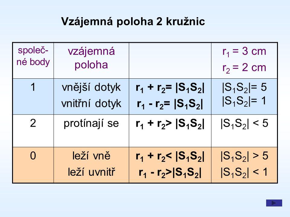 společ- né body vzájemná poloha r 1 = 3 cm r 2 = 2 cm 1vnější dotyk vnitřní dotyk r 1 + r 2 = |S 1 S 2 | r 1 - r 2 = |S 1 S 2 | |S 1 S 2 |= 5 |S 1 S 2