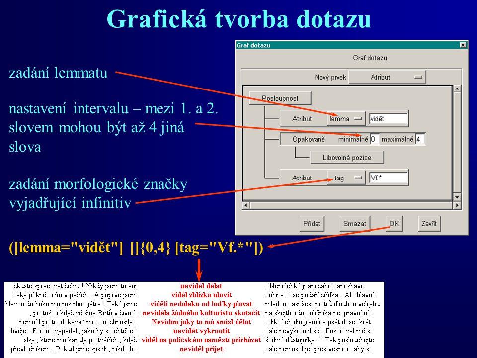 Grafická tvorba dotazu zadání lemmatu nastavení intervalu – mezi 1. a 2. slovem mohou být až 4 jiná slova zadání morfologické značky vyjadřující infin