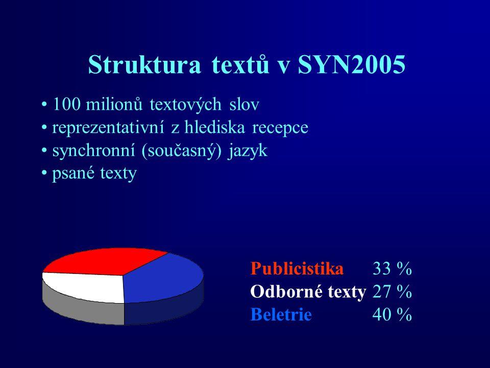 Struktura textů v SYN2005 100 milionů textových slov reprezentativní z hlediska recepce synchronní (současný) jazyk psané texty Publicistika33 % Odborné texty27 % Beletrie 40 %