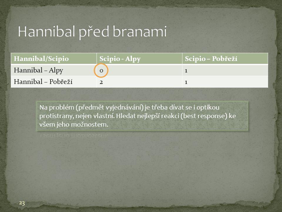 Hannibal/ScipioScipio - AlpyScipio – Pobřeží Hannibal – Alpy01 Hannibal – Pobřeží21 23