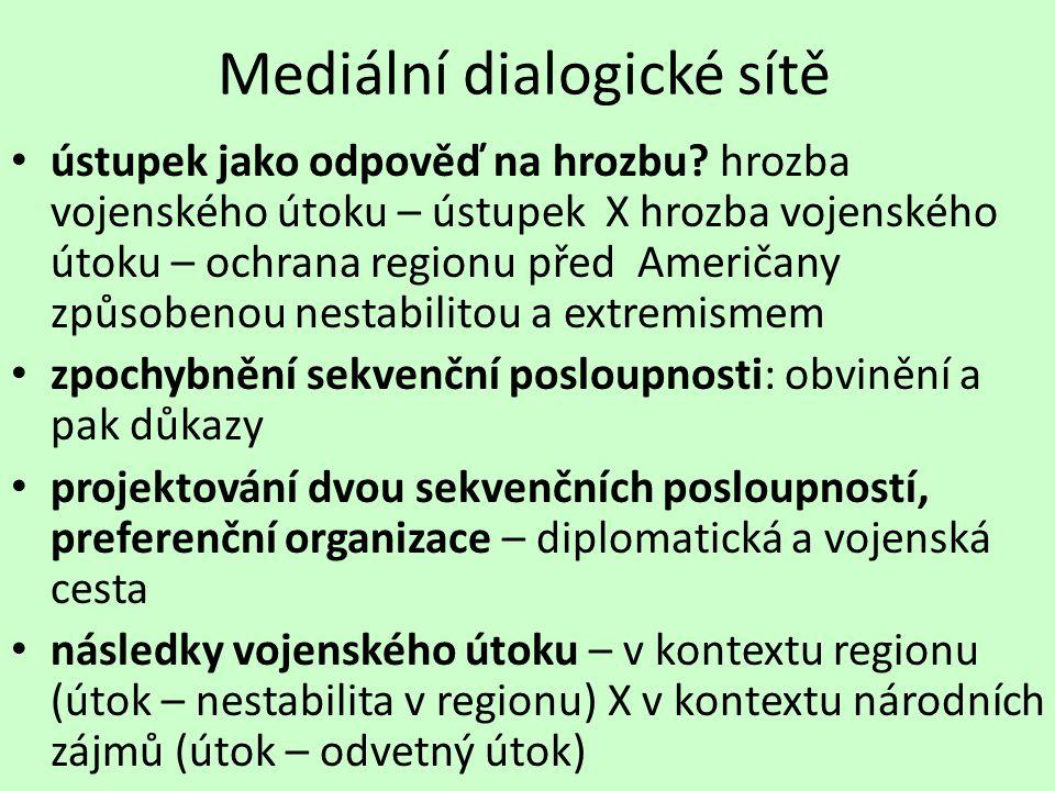Mediální dialogické sítě ústupek jako odpověď na hrozbu.