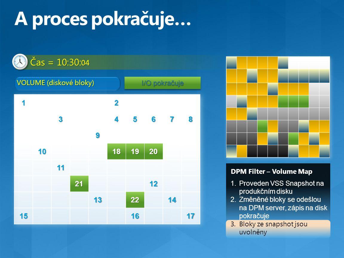 Čas = 10:30: 04 DPM Filter – Volume Map VOLUME (diskové bloky) 1.Proveden VSS Snapshot na produkčním disku 2.Změněné bloky se odešlou na DPM server, z