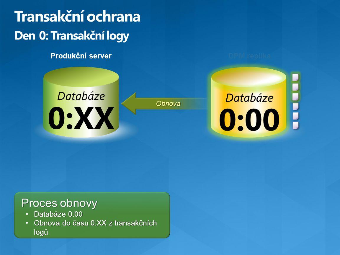 Databáze 0:00 Produkční server Databáze Obnova Proces obnovy Databáze 0:00Databáze 0:00 Obnova do času 0:XX z transakčních logůObnova do času 0:XX z t
