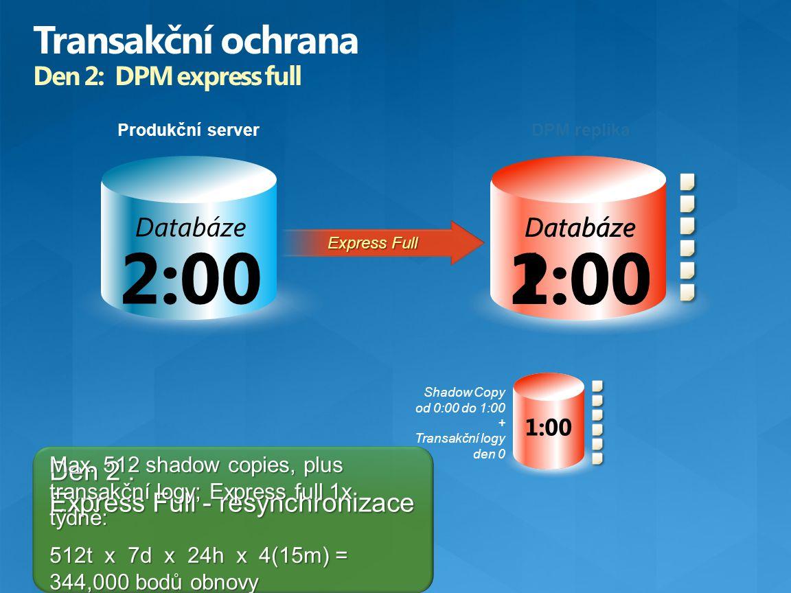 Databáze 2:00 0:00 1:00 Produkční server Databáze 2:00 Databáze 1:00 Den 2 : Express Full - resynchronizace Shadow Copy od 0:00 do 1:00 + Transakční l