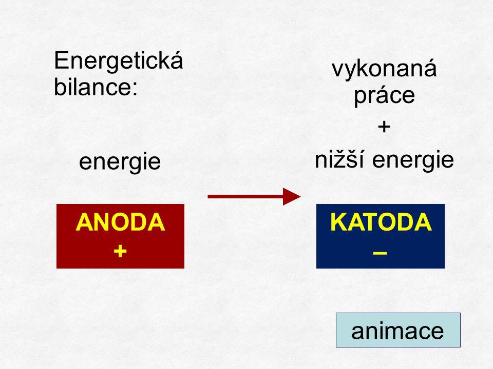 energie +++ ANODA + KATODA – animace vykonaná práce + nižší energie Energetická bilance:
