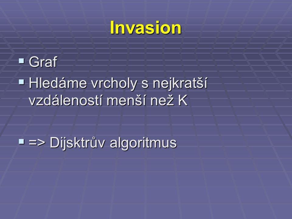 Invasion  Graf  Hledáme vrcholy s nejkratší vzdáleností menší než K  => Dijsktrův algoritmus