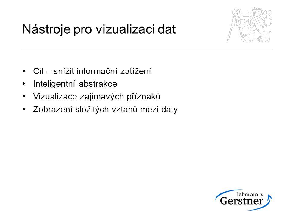 Vizualizace lékařských dat Využití obrazové informace – MRI, PET, CT Grafické zobrazení dat a informací jiného než obrazového charakteru (jednorozměrné signály, numerická data, apod.)