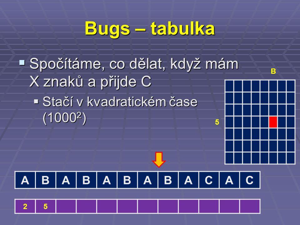 Bugs – tabulka  Spočítáme, co dělat, když mám X znaků a přijde C  Stačí v kvadratickém čase (1000 2 ) ABABABABACAC 25 5 B