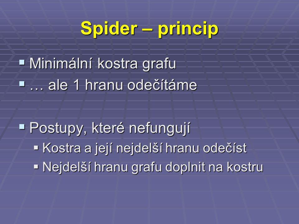 Spider – princip  Minimální kostra grafu  … ale 1 hranu odečítáme  Postupy, které nefungují  Kostra a její nejdelší hranu odečíst  Nejdelší hranu grafu doplnit na kostru