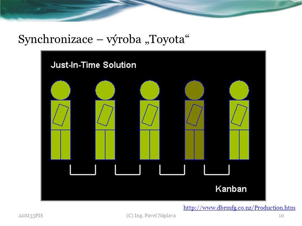 "Synchronizace – výroba ""Toyota"" A0M33PIS(C) Ing. Pavel Náplava10 http://www.dbrmfg.co.nz/Production.htm"
