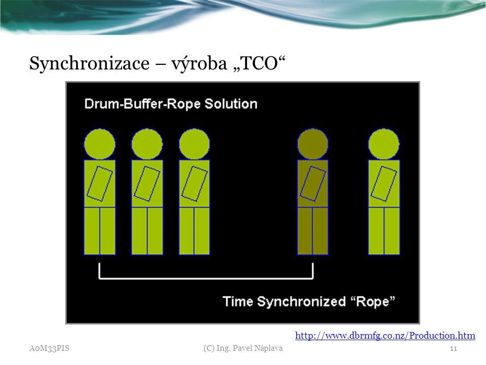 "Synchronizace – výroba ""TCO"" A0M33PIS(C) Ing. Pavel Náplava11 http://www.dbrmfg.co.nz/Production.htm"