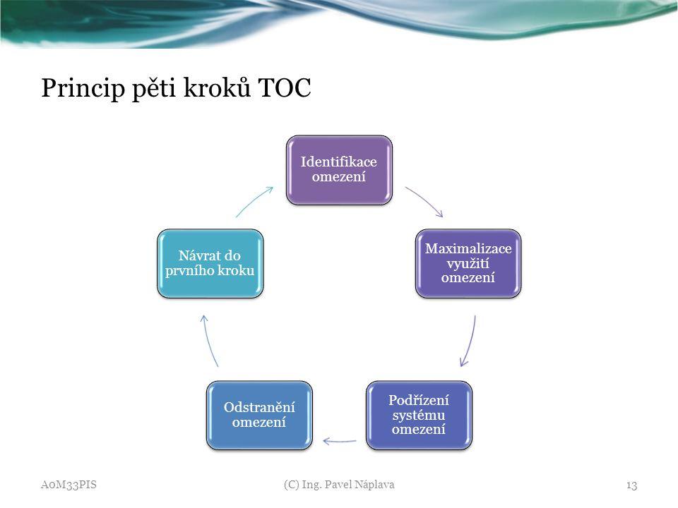 Princip pěti kroků TOC Identifikace omezení Maximalizace využití omezení Podřízení systému omezení Odstranění omezení Návrat do prvního kroku A0M33PIS