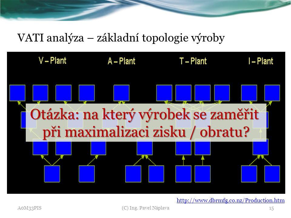 VATI analýza – základní topologie výroby A0M33PIS(C) Ing. Pavel Náplava15 http://www.dbrmfg.co.nz/Production.htm Otázka: na který výrobek se zaměřit p