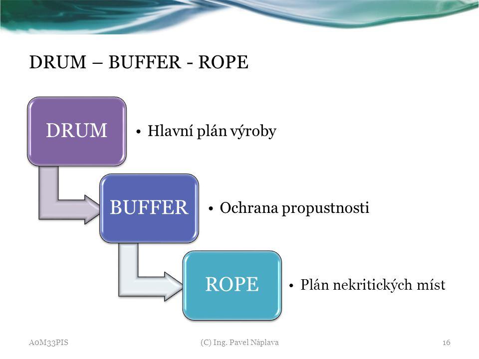 DRUM – BUFFER - ROPE DRUM Hlavní plán výroby BUFFER Ochrana propustnosti ROPE Plán nekritických míst A0M33PIS(C) Ing. Pavel Náplava16