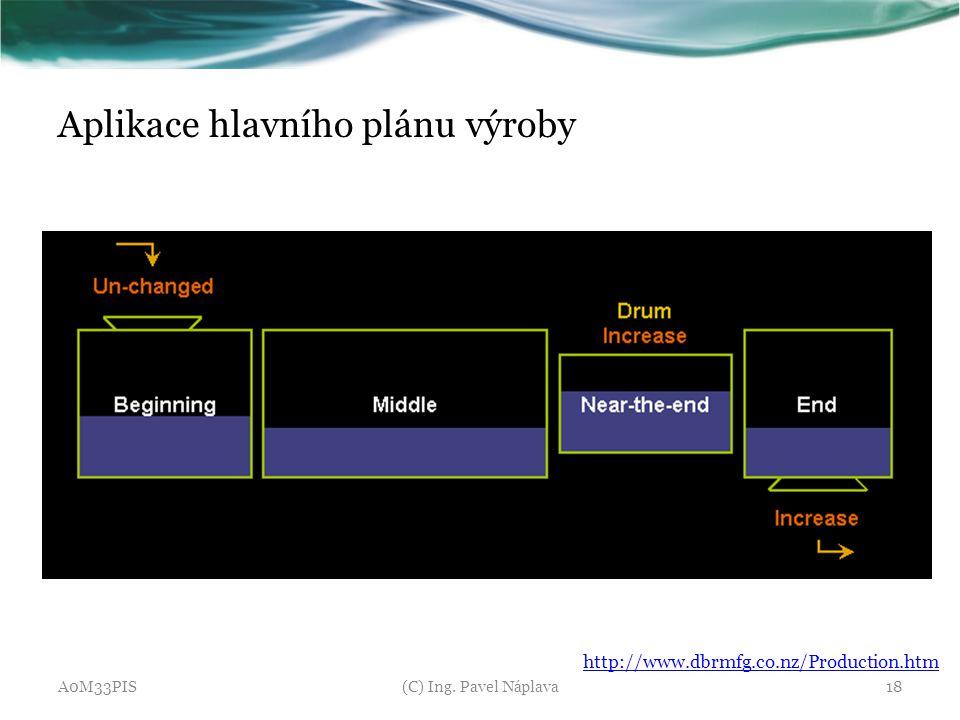 Aplikace hlavního plánu výroby A0M33PIS(C) Ing. Pavel Náplava18 http://www.dbrmfg.co.nz/Production.htm