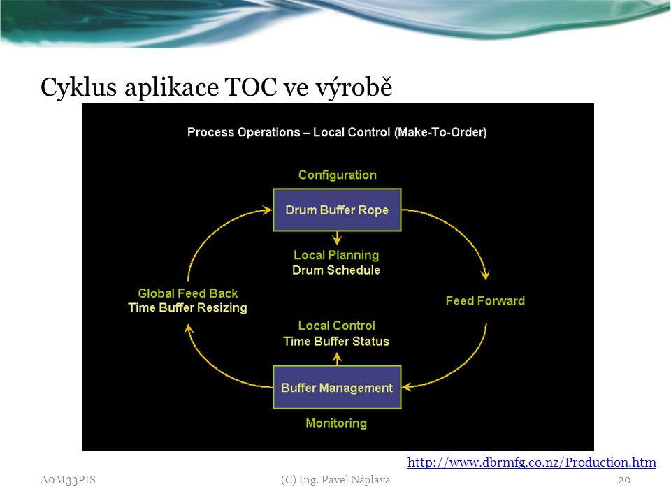 Cyklus aplikace TOC ve výrobě A0M33PIS(C) Ing. Pavel Náplava20 http://www.dbrmfg.co.nz/Production.htm