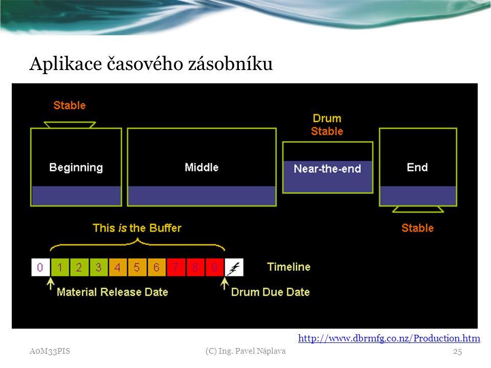 Aplikace časového zásobníku A0M33PIS(C) Ing. Pavel Náplava25 http://www.dbrmfg.co.nz/Production.htm