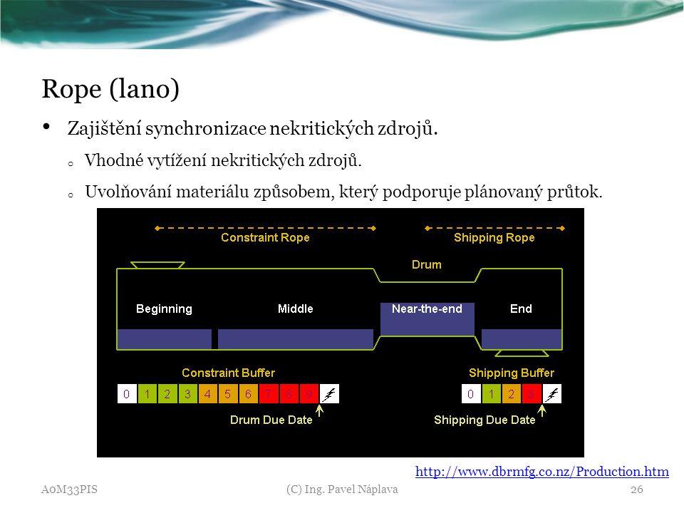 Rope (lano) Zajištění synchronizace nekritických zdrojů. o Vhodné vytížení nekritických zdrojů. o Uvolňování materiálu způsobem, který podporuje pláno