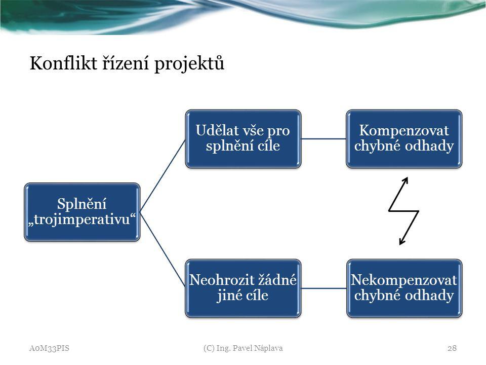 """Splnění """"trojimperativu"""" Udělat vše pro splnění cíle Kompenzovat chybné odhady Neohrozit žádné jiné cíle Nekompenzovat chybné odhady Konflikt řízení p"""