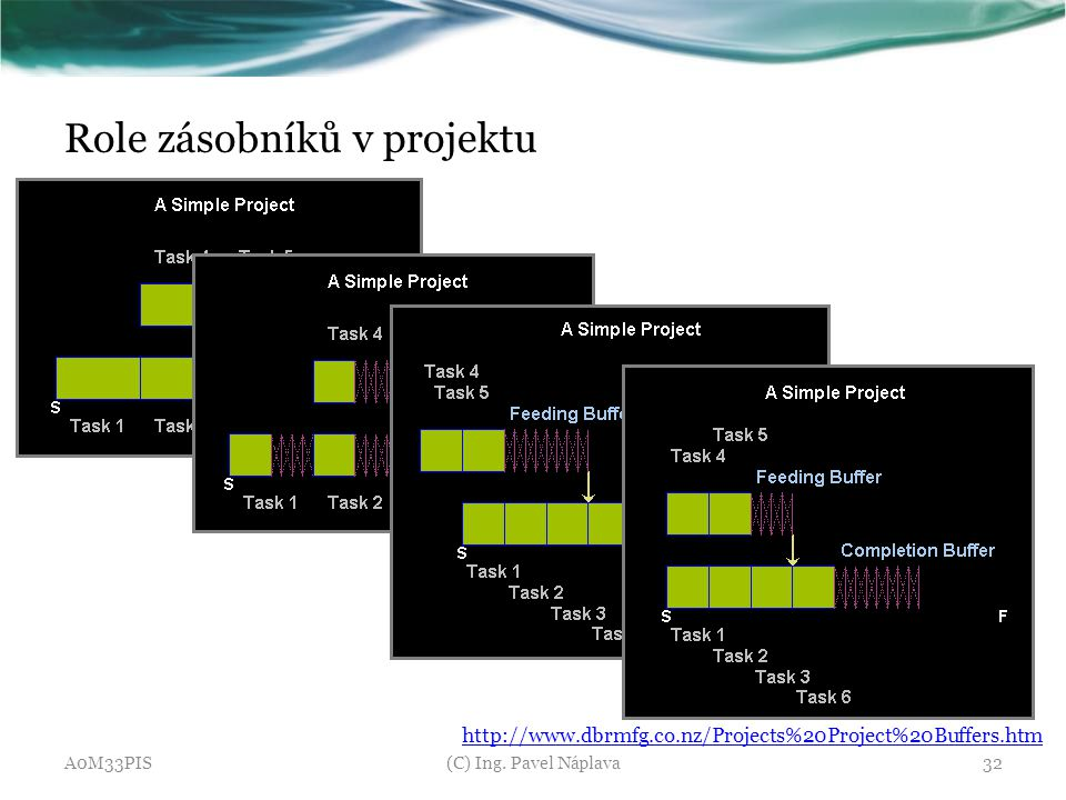 Role zásobníků v projektu A0M33PIS(C) Ing. Pavel Náplava32 http://www.dbrmfg.co.nz/Projects%20Project%20Buffers.htm