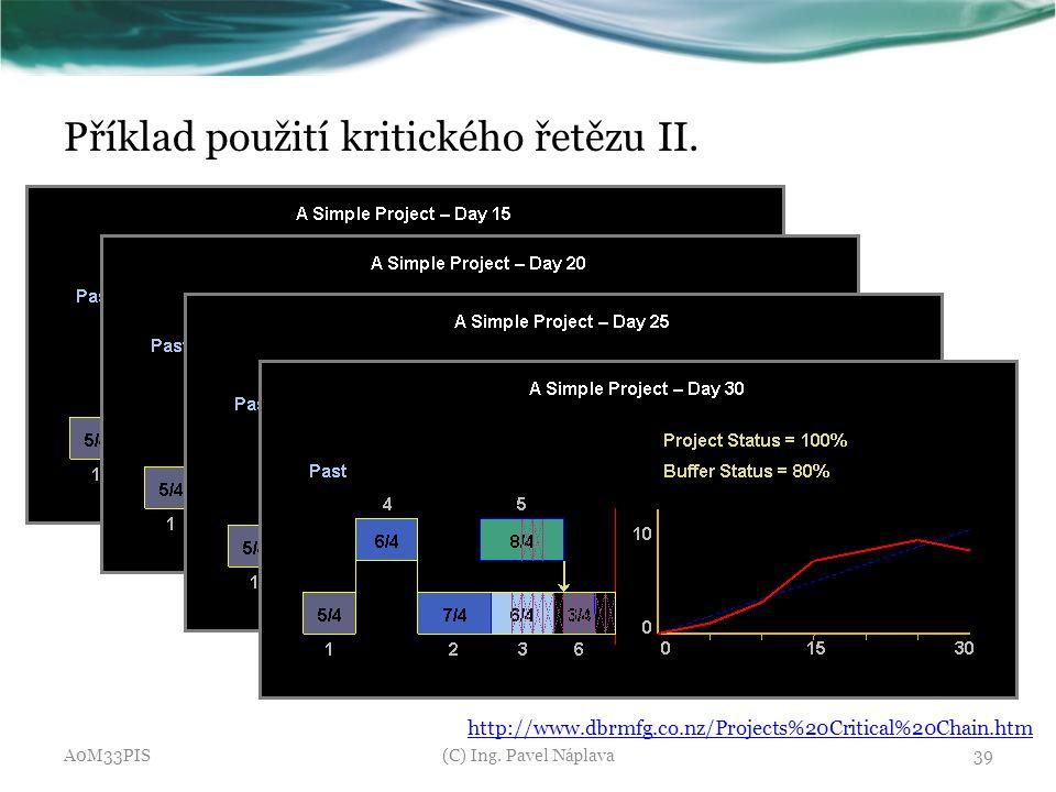 Příklad použití kritického řetězu II. A0M33PIS(C) Ing. Pavel Náplava39 http://www.dbrmfg.co.nz/Projects%20Critical%20Chain.htm