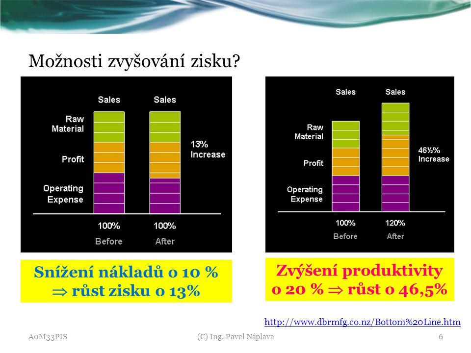 Možnosti zvyšování zisku? A0M33PIS(C) Ing. Pavel Náplava6 Snížení nákladů o 10 %  růst zisku o 13% Zvýšení produktivity o 20 %  růst o 46,5% http://