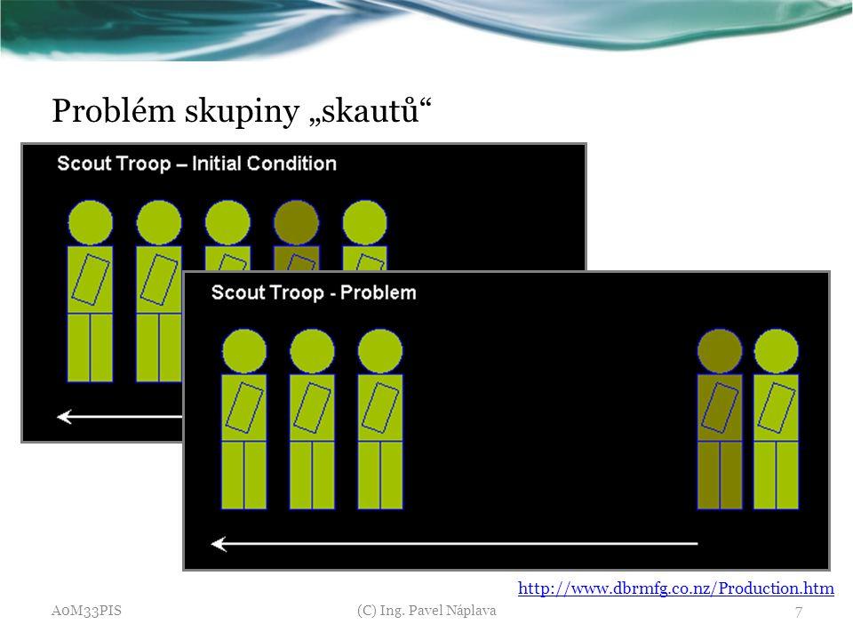 """Problém skupiny """"skautů"""" A0M33PIS(C) Ing. Pavel Náplava7 http://www.dbrmfg.co.nz/Production.htm"""