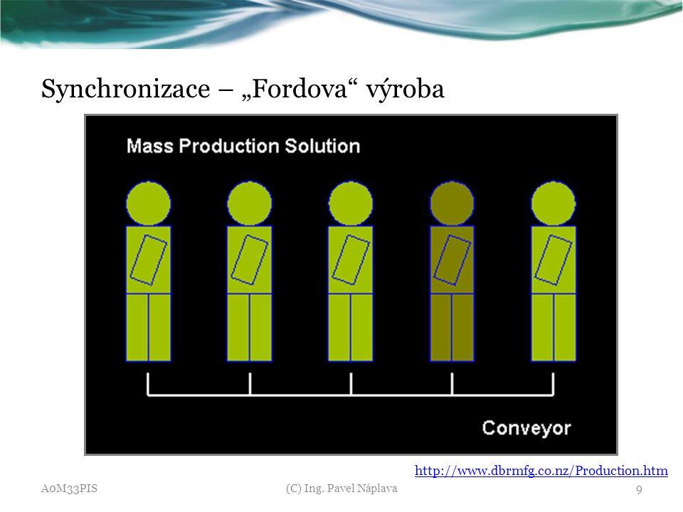 "Synchronizace – ""Fordova"" výroba A0M33PIS(C) Ing. Pavel Náplava9 http://www.dbrmfg.co.nz/Production.htm"