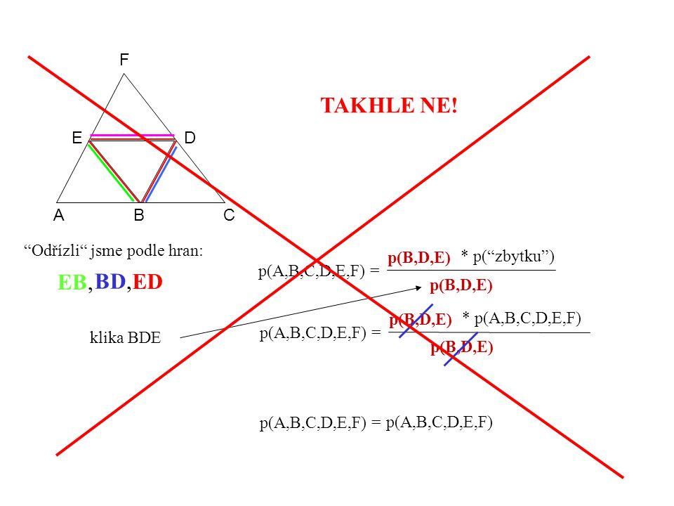 p(A,B,C,D,E,F) = p(B,D,E) * p( zbytku ) EB, p(A,B,C,D,E,F) = p(B,D,E) * p(A,B,C,D,E,F) p(B,D,E) p(A,B,C,D,E,F) = p(A,B,C,D,E,F) p(B,D,E) klika BDE A BC DE F BD, ED Odřízli jsme podle hran: TAKHLE NE!
