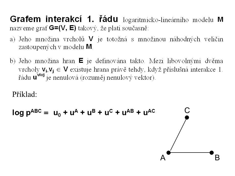 Příklad: log p ABC = u 0 + u A + u B + u C + u AB + u AC A B C