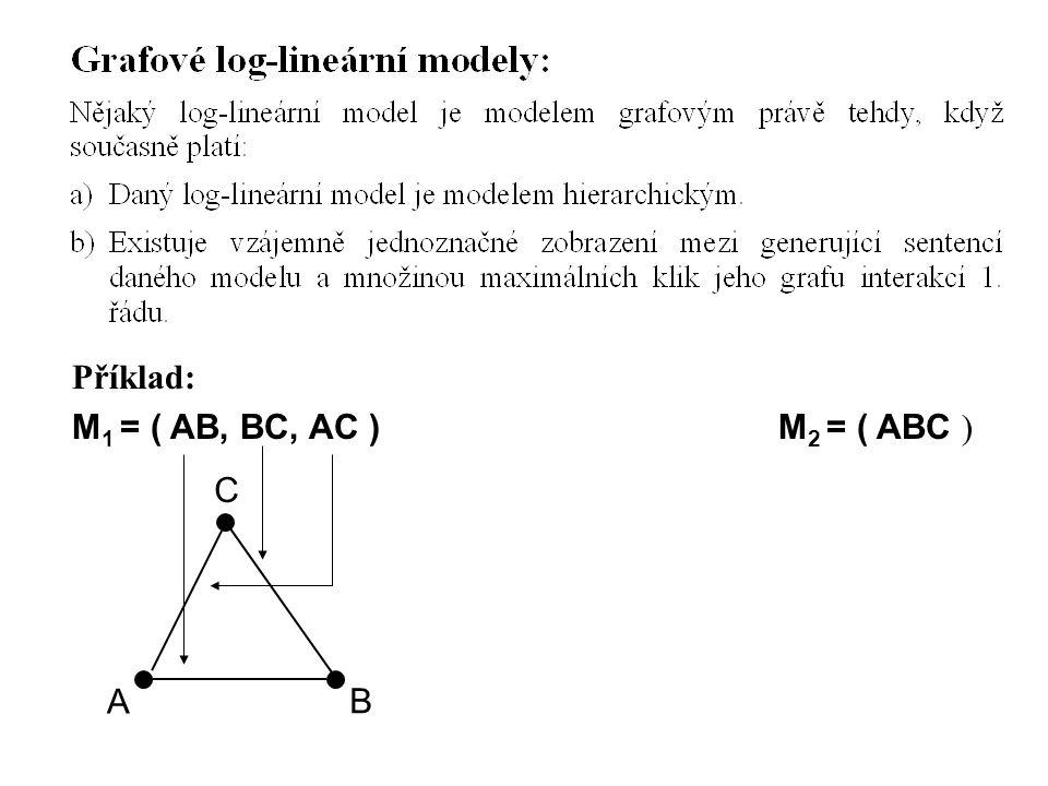 Příklad: M 1 = ( AB, BC, AC ) M 2 = ( ABC ) A B C