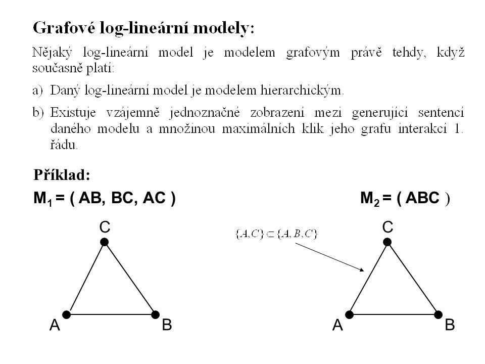Příklad: M 1 = ( AB, BC, AC ) M 2 = ( ABC ) A B C A B C Maximální klika