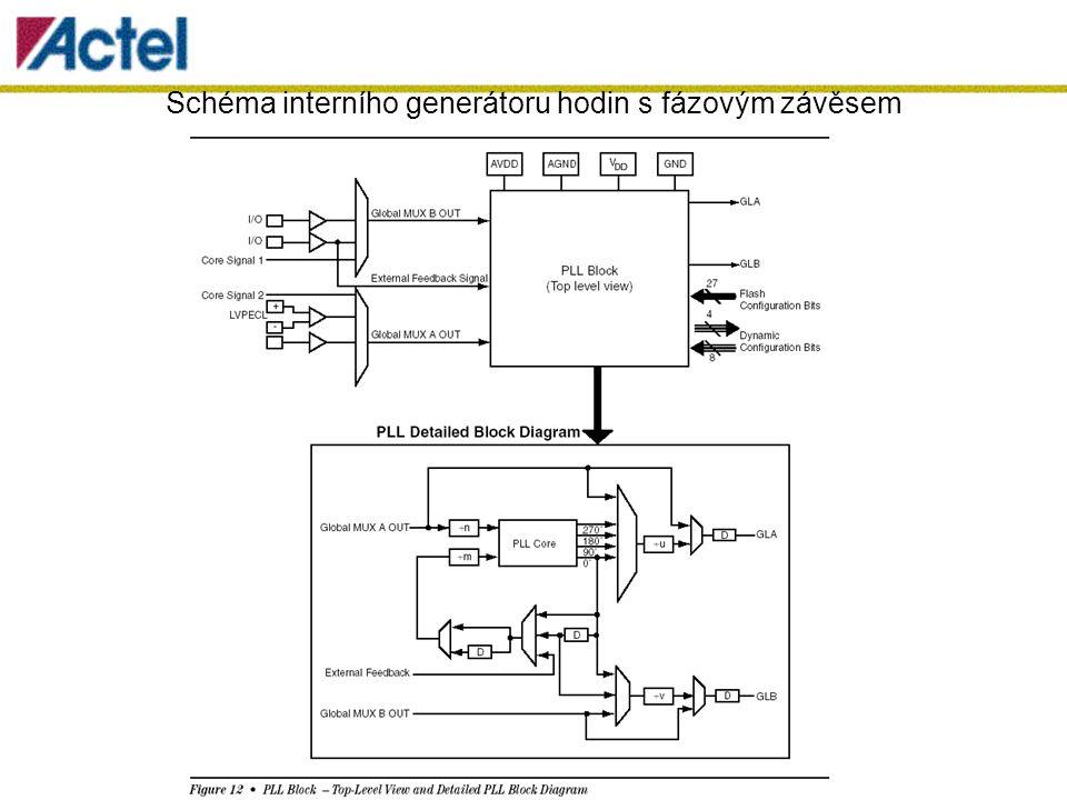 Schéma interního generátoru hodin s fázovým závěsem