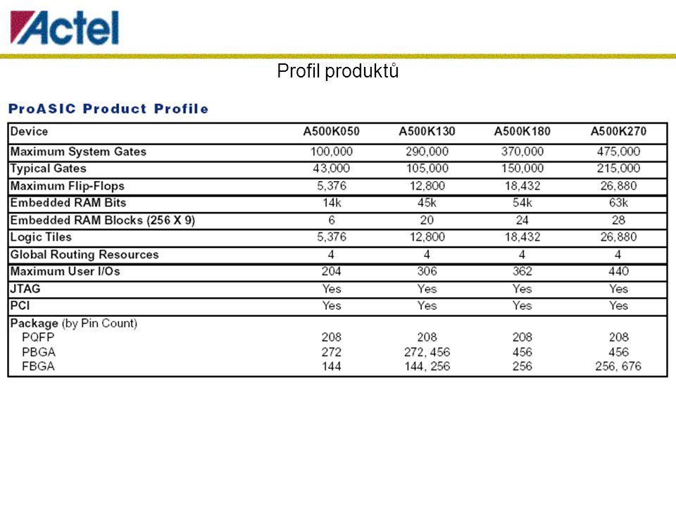 Profil produktů