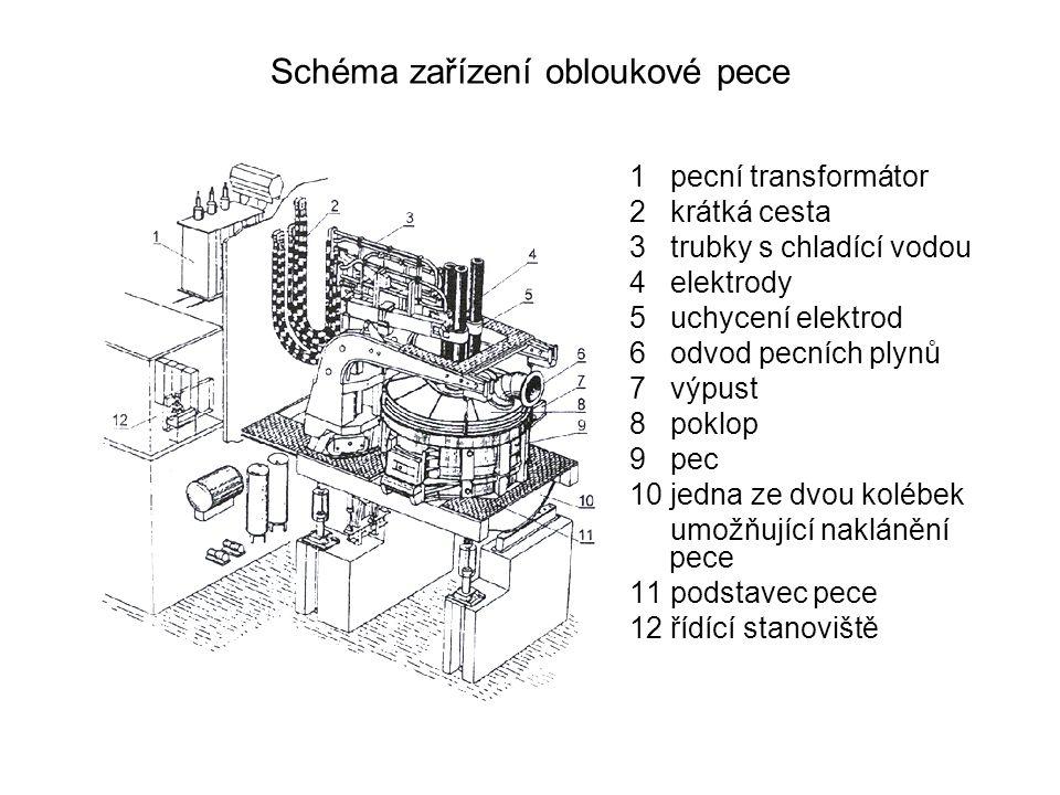 Schéma zařízení obloukové pece 1 pecní transformátor 2 krátká cesta 3 trubky s chladící vodou 4 elektrody 5 uchycení elektrod 6 odvod pecních plynů 7