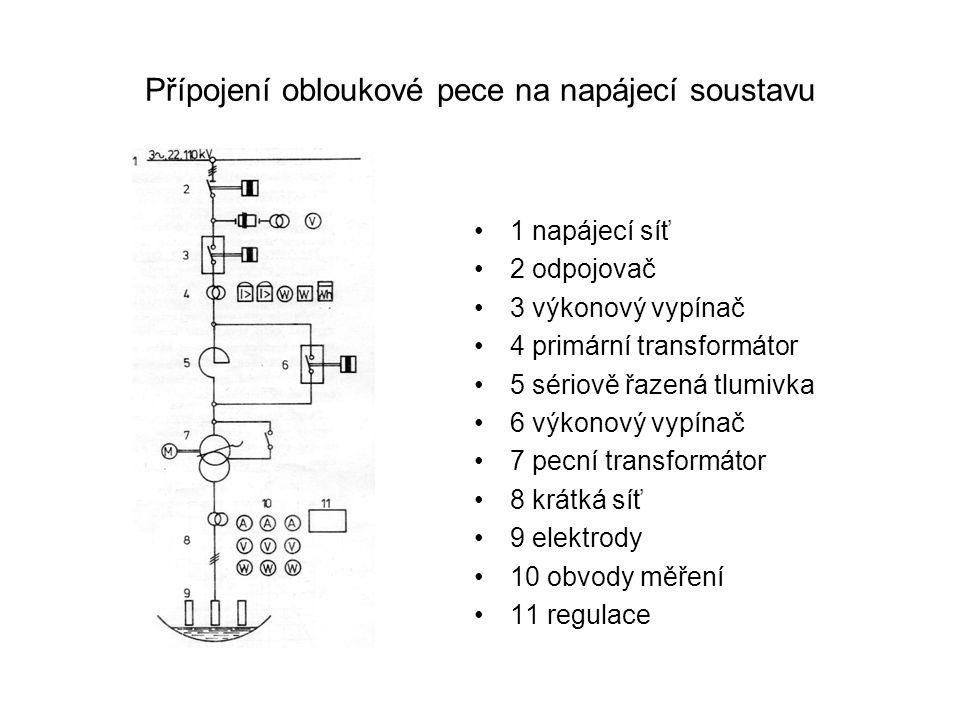 Přípojení obloukové pece na napájecí soustavu 1 napájecí síť 2 odpojovač 3 výkonový vypínač 4 primární transformátor 5 sériově řazená tlumivka 6 výkon