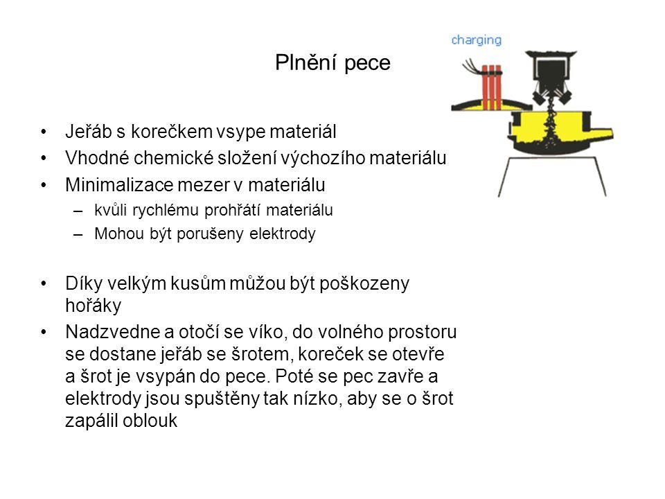 Plnění pece Jeřáb s korečkem vsype materiál Vhodné chemické složení výchozího materiálu Minimalizace mezer v materiálu –kvůli rychlému prohřátí materi