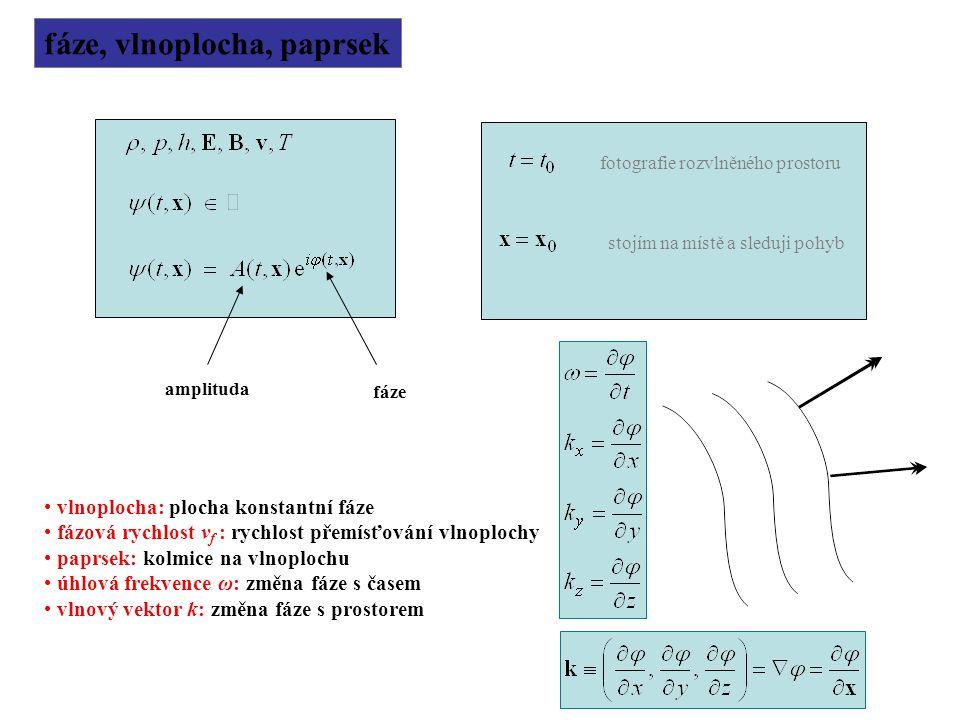 fáze, vlnoplocha, paprsek amplituda fáze vlnoplocha: plocha konstantní fáze fázová rychlost v f : rychlost přemísťování vlnoplochy paprsek: kolmice na
