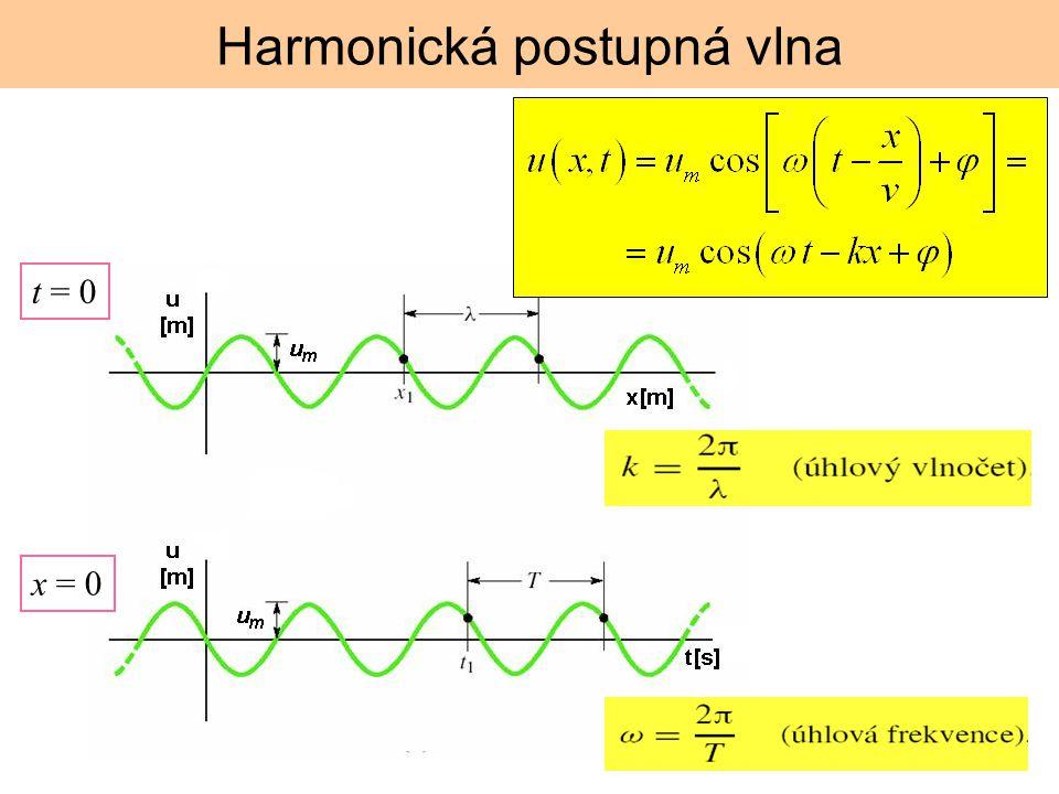 Harmonická postupná vlna t = 0 x = 0