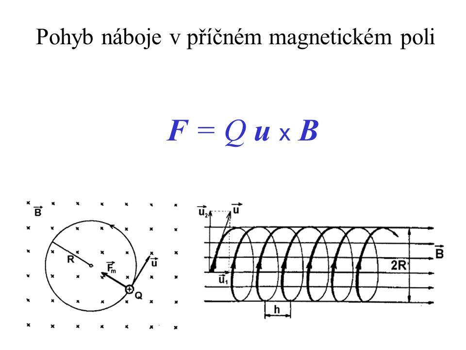 Pohyb náboje v příčném magnetickém poli F = Q u x B