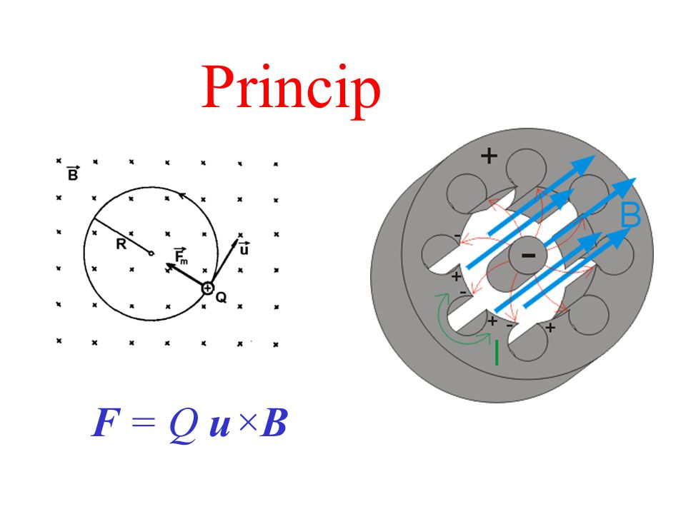Princip F = Q u  B