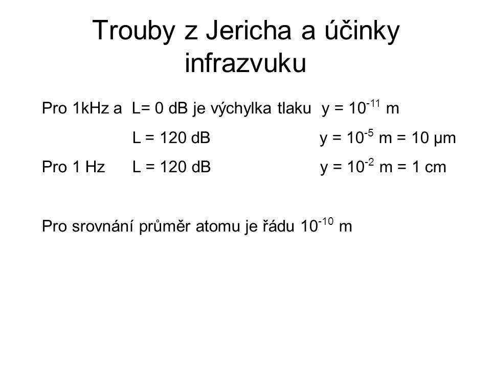Trouby z Jericha a účinky infrazvuku Pro 1kHz a L= 0 dB je výchylka tlaku y = 10 -11 m L = 120 dB y = 10 -5 m = 10 μm Pro 1 Hz L = 120 dB y = 10 -2 m