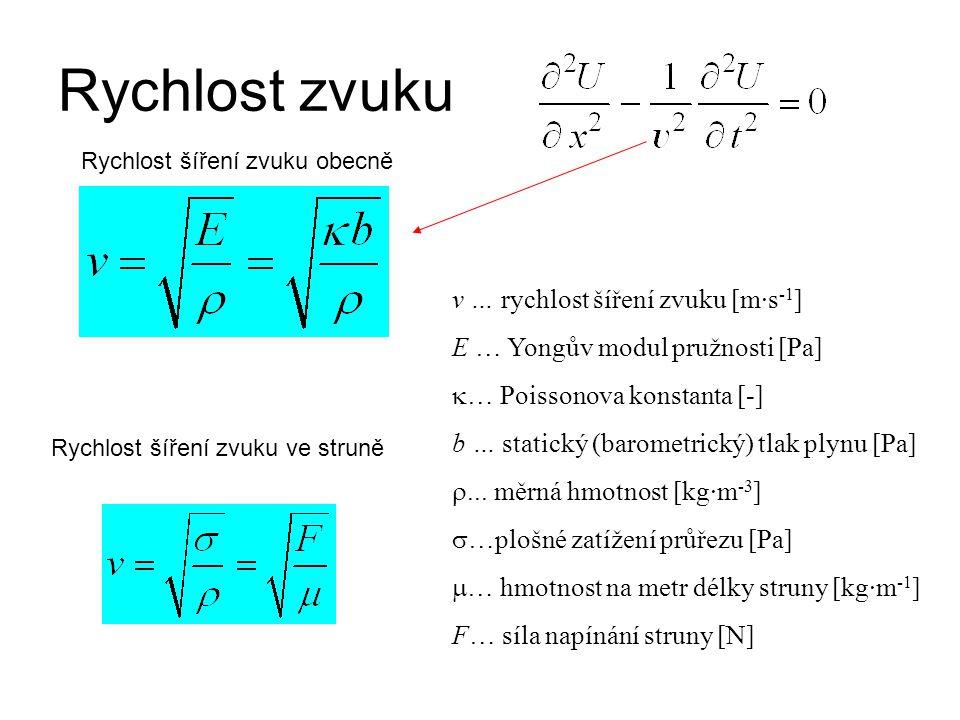 Rychlost zvuku Rychlost šíření zvuku obecně Rychlost šíření zvuku ve struně v … rychlost šíření zvuku [m·s -1 ] E … Yongův modul pružnosti [Pa]  … Po