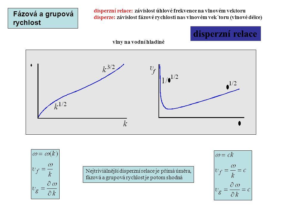 disperzní relace Nejtriviálnější disperzní relace je přímá úměra, fázová a grupová rychlost je potom shodná disperzní relace: závislost úhlové frekven