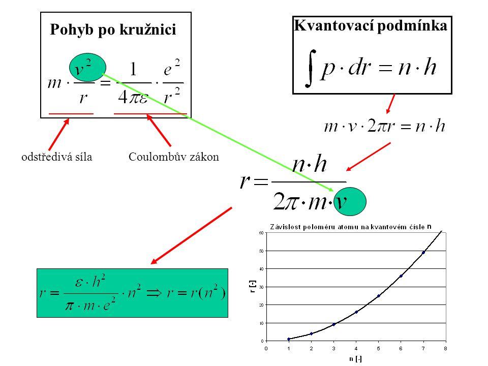Pohyb po kružnici Kvantovací podmínka odstředivá síla Coulombův zákon