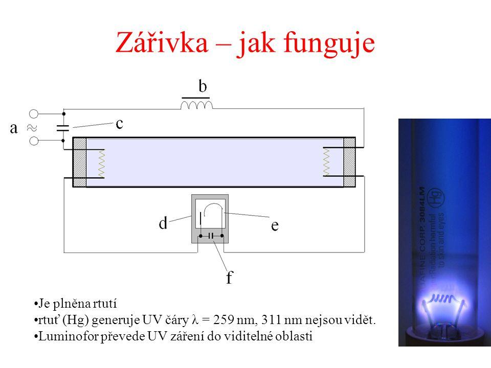 Zářivka – jak funguje Je plněna rtutí rtuť (Hg) generuje UV čáry λ = 259 nm, 311 nm nejsou vidět. Luminofor převede UV záření do viditelné oblasti